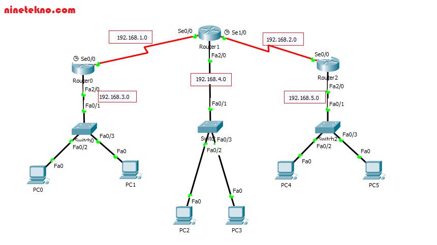 Konfigurasi Routing RIP di Cisco Packet Tracer